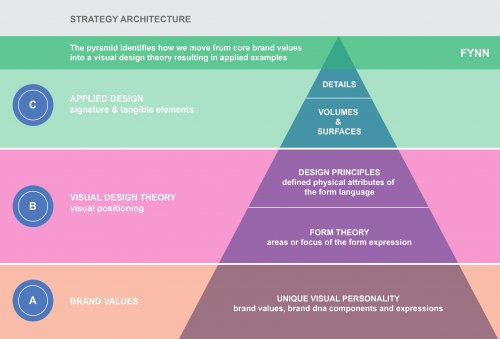 Vdlpyramid Newell Jpg 500 339 Design Theory Branding Process Design Language